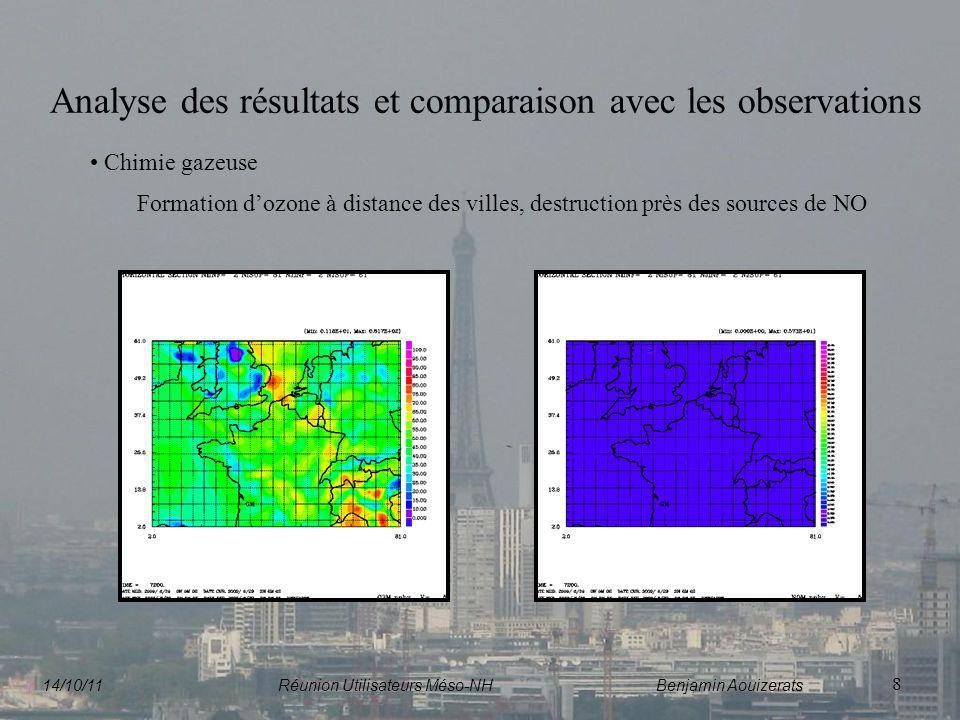 8 Analyse des résultats et comparaison avec les observations Chimie gazeuse Formation dozone à distance des villes, destruction près des sources de NO