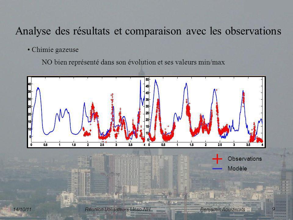 9 Analyse des résultats et comparaison avec les observations Chimie gazeuse NO bien représenté dans son évolution et ses valeurs min/max Observations