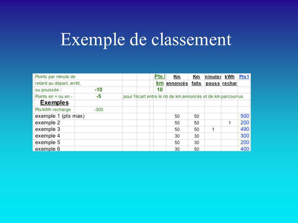 Exemple de classement