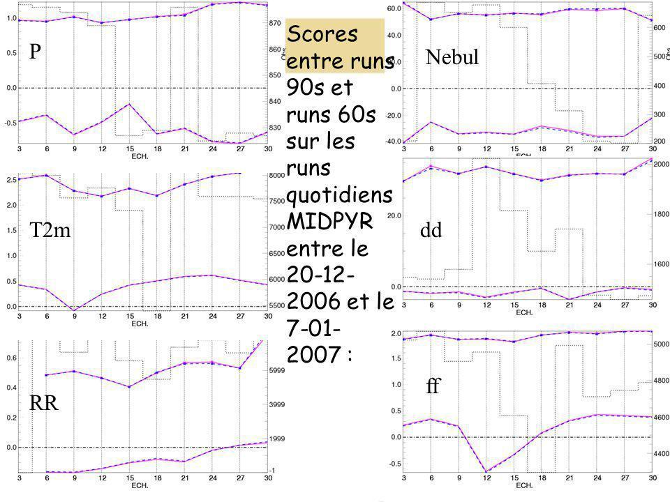P ff dd Nebul RR T2m Scores entre runs 90s et runs 60s sur les runs quotidiens MIDPYR entre le 20-12- 2006 et le 7-01- 2007 :