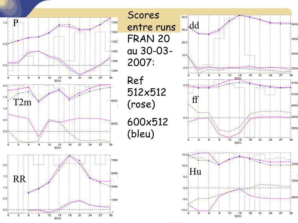 P Hu ff dd RR T2m Scores entre runs FRAN 20 au 30-03- 2007: Ref 512x512 (rose) 600x512 (bleu)