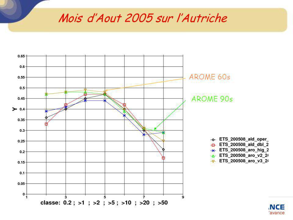 Mois dAout 2005 sur lAutriche AROME 60s AROME 90s