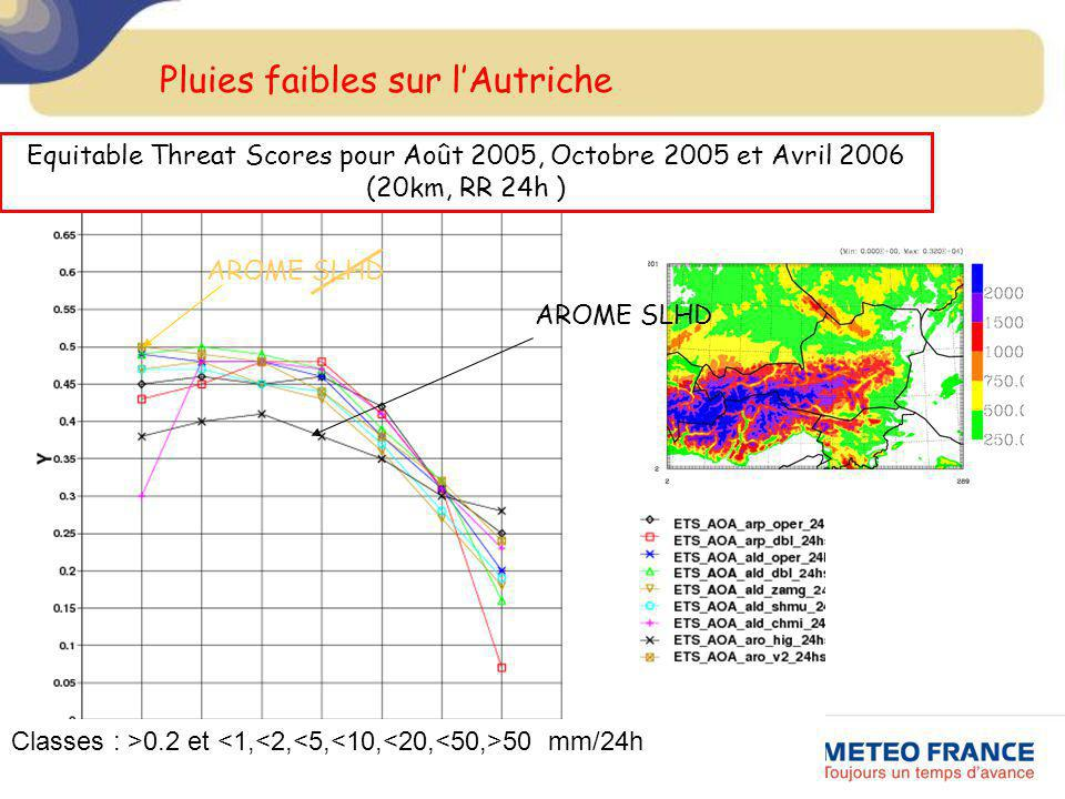 Pluies faibles sur lAutriche Equitable Threat Scores pour Août 2005, Octobre 2005 et Avril 2006 (20km, RR 24h ) AROME SLHD Classes : >0.2 et 50 mm/24h