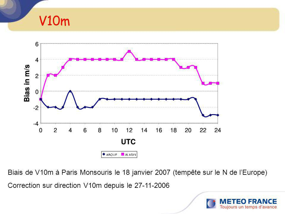 V10m Biais de V10m à Paris Monsouris le 18 janvier 2007 (tempête sur le N de lEurope) Correction sur direction V10m depuis le 27-11-2006
