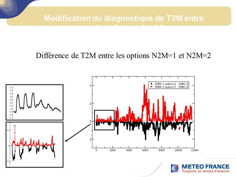 Modification du diagnostique de T2M entre surfex1.2 et surfex1.3 Différence de T2M entre les options N2M=1 et N2M=2