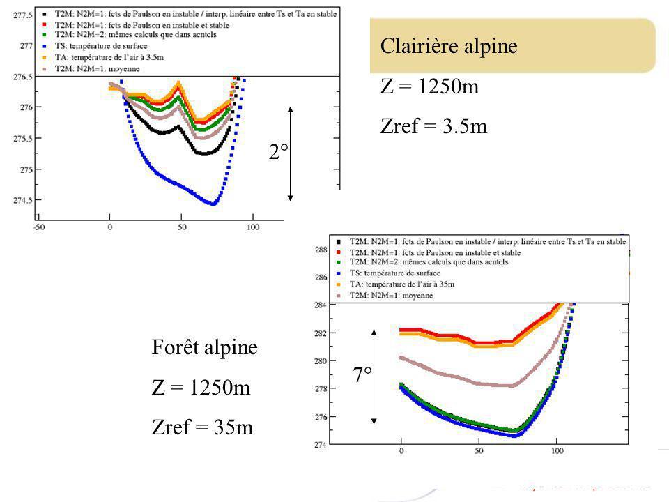 Clairière alpine Z = 1250m Zref = 3.5m Forêt alpine Z = 1250m Zref = 35m 2° 7°