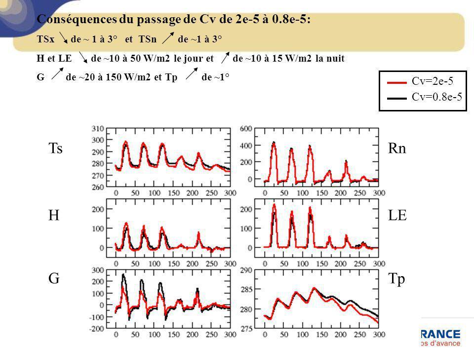 Conséquences du passage de Cv de 2e-5 à 0.8e-5: TSx de ~ 1 à 3° et TSn de ~1 à 3° H et LE de ~10 à 50 W/m2 le jour et de ~10 à 15 W/m2 la nuit G de ~2
