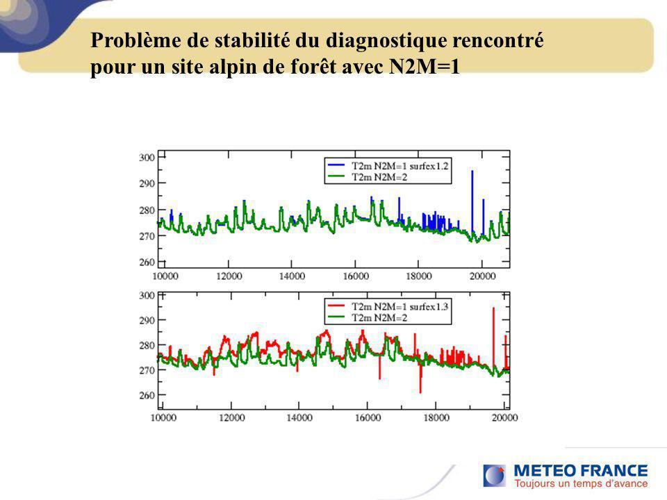 Problème de stabilité du diagnostique rencontré pour un site alpin de forêt avec N2M=1