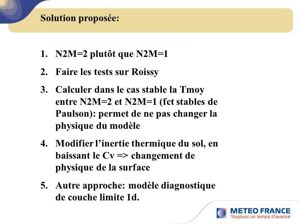Solution proposée: 1.N2M=2 plutôt que N2M=1 2.Faire les tests sur Roissy 3.Calculer dans le cas stable la Tmoy entre N2M=2 et N2M=1 (fct stables de Pa