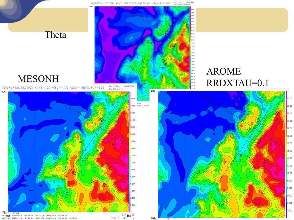 MESONH AROME RRDXTAU=0.1 Theta