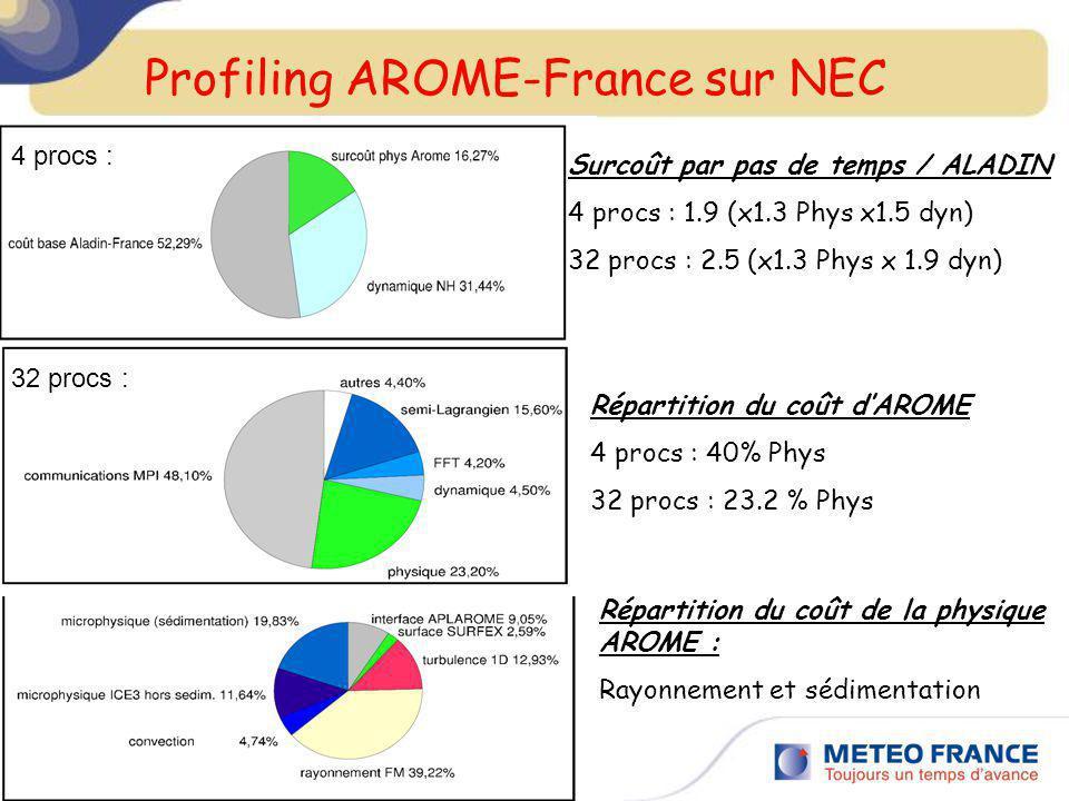 Surcoût par pas de temps / ALADIN 4 procs : 1.9 (x1.3 Phys x1.5 dyn) 32 procs : 2.5 (x1.3 Phys x 1.9 dyn) 4 procs : 32 procs : Répartition du coût dAR