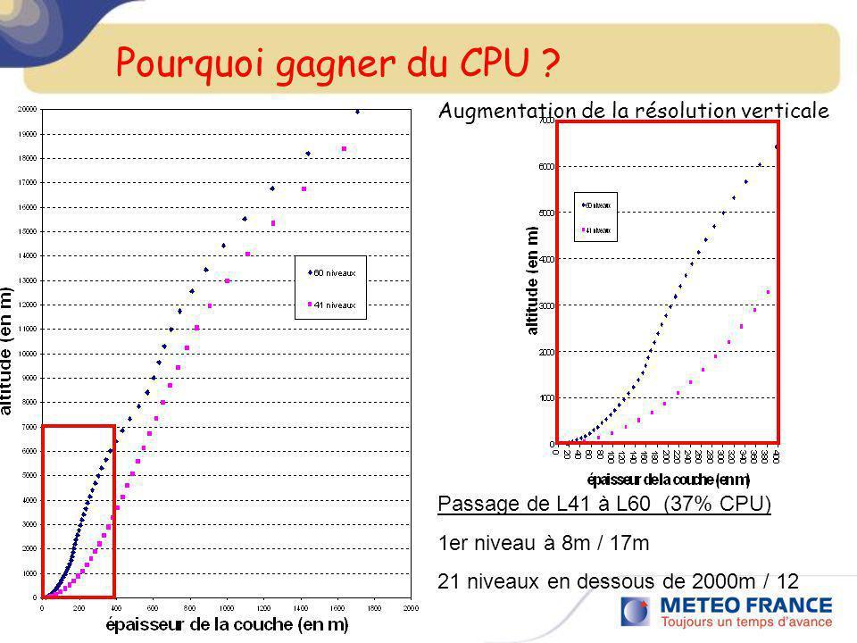 Pourquoi gagner du CPU ? Passage de L41 à L60 (37% CPU) 1er niveau à 8m / 17m 21 niveaux en dessous de 2000m / 12 Augmentation de la résolution vertic