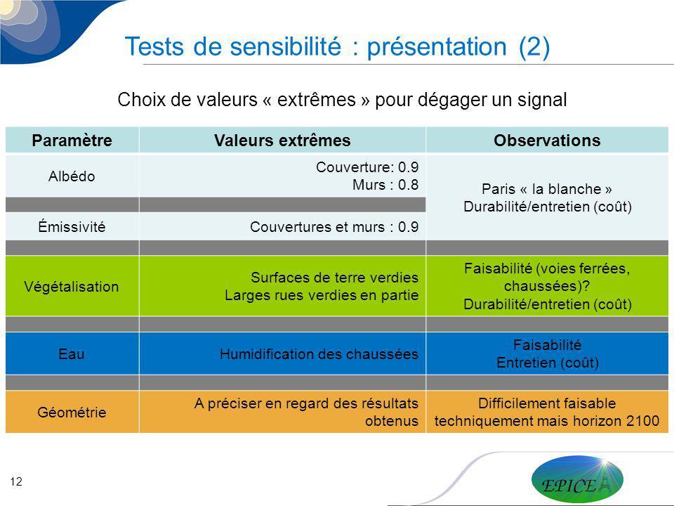 12 Tests de sensibilité : présentation (2) Choix de valeurs « extrêmes » pour dégager un signal ParamètreValeurs extrêmesObservations Albédo Couvertur