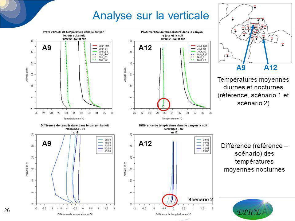 26 Analyse sur la verticale A9 A12 Différence (référence – scénario) des températures moyennes nocturnes Températures moyennes diurnes et nocturnes (r