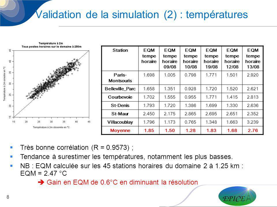 8 Validation de la simulation (2) : températures Très bonne corrélation (R = 0.9573) ; Tendance à surestimer les températures, notamment les plus bass