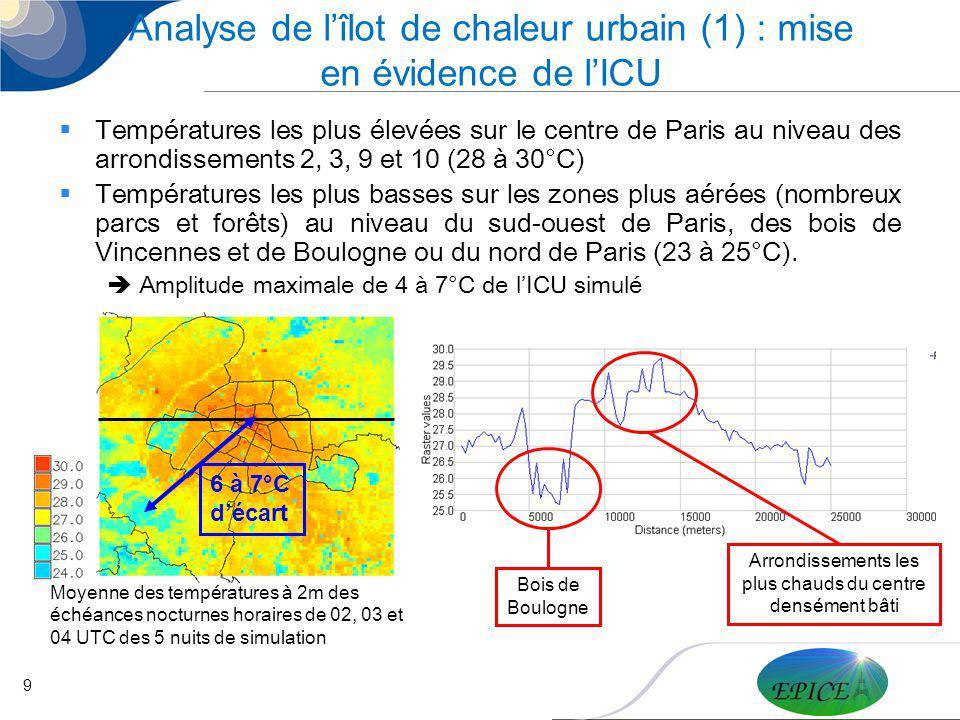 10 Analyse de lîlot de chaleur urbain (2) : analyse au-dessus de la ville Température à 30m maximale (>28°C) sur le centre de Paris (arrondissements 1 à 11) ainsi que sur louest du 12ème, le 13ème et le 15ème arrondissements.