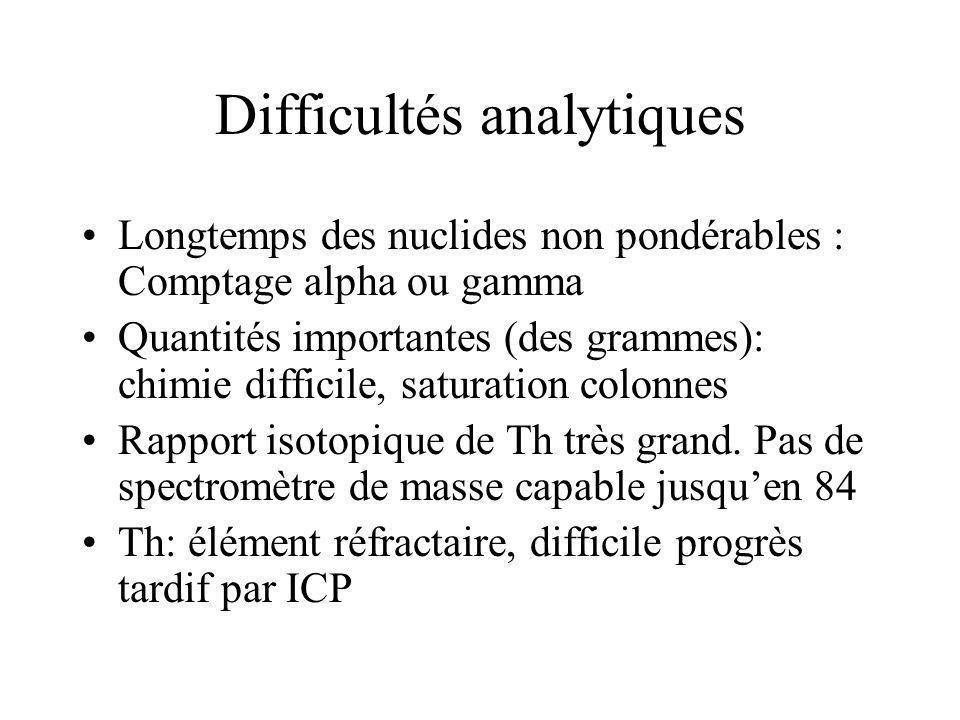 Difficultés analytiques Longtemps des nuclides non pondérables : Comptage alpha ou gamma Quantités importantes (des grammes): chimie difficile, satura