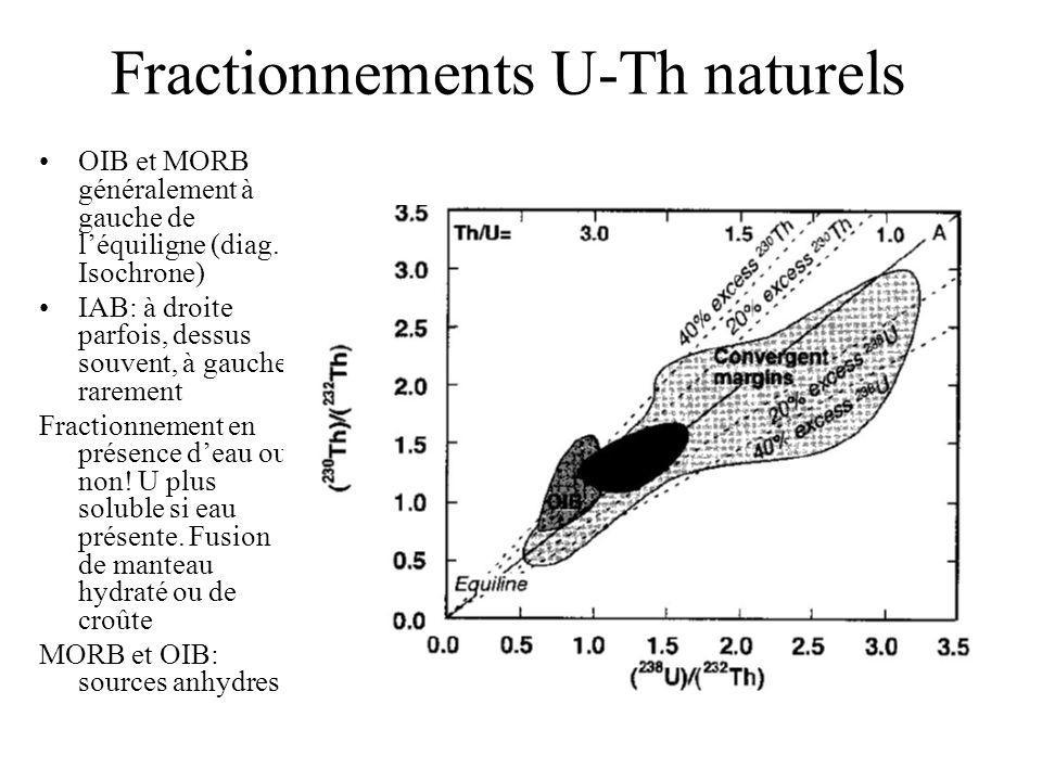 Fractionnements U-Th naturels OIB et MORB généralement à gauche de léquiligne (diag. Isochrone) IAB: à droite parfois, dessus souvent, à gauche rareme