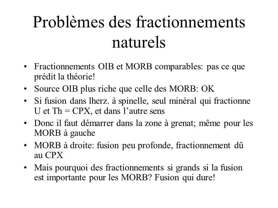 Problèmes des fractionnements naturels Fractionnements OIB et MORB comparables: pas ce que prédit la théorie! Source OIB plus riche que celle des MORB