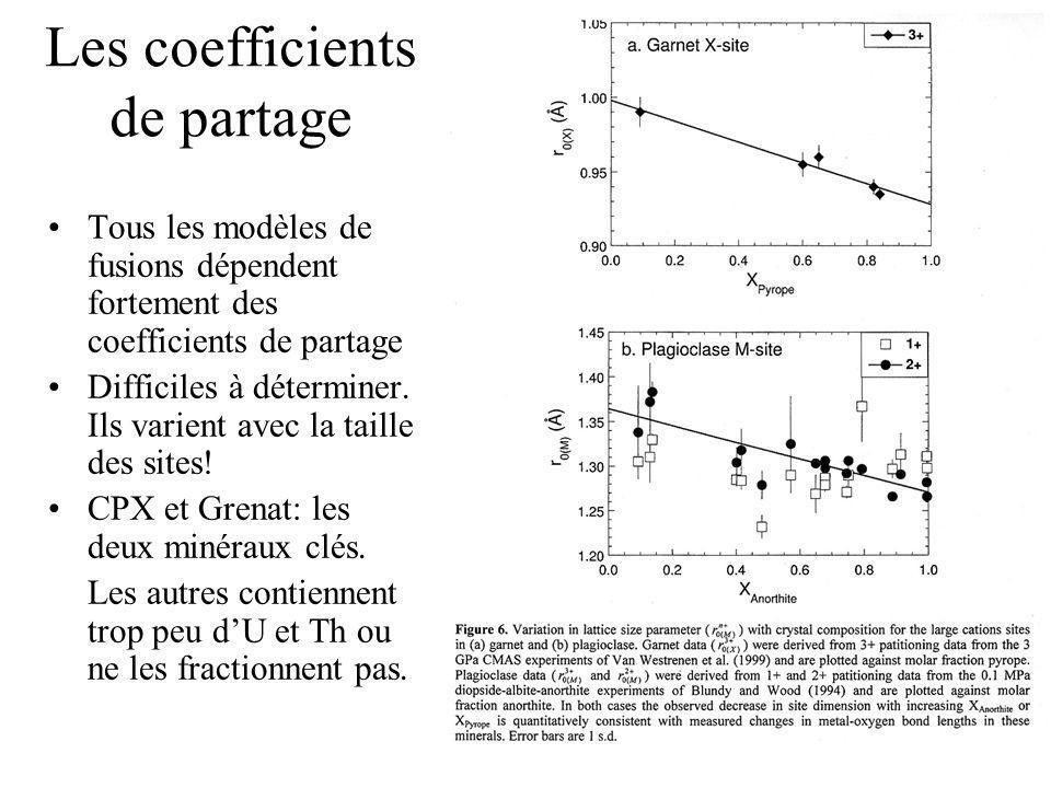 Les coefficients de partage Tous les modèles de fusions dépendent fortement des coefficients de partage Difficiles à déterminer. Ils varient avec la t