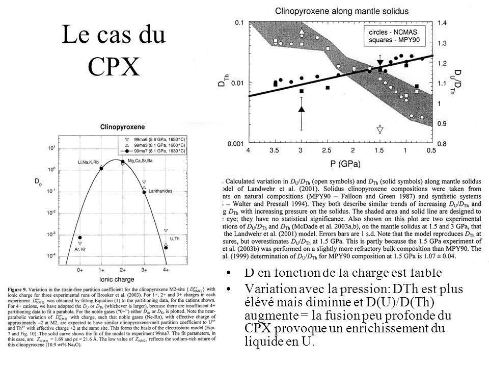 Le cas du CPX D en fonction de la charge est faible Variation avec la pression: DTh est plus élévé mais diminue et D(U)/D(Th) augmente = la fusion peu