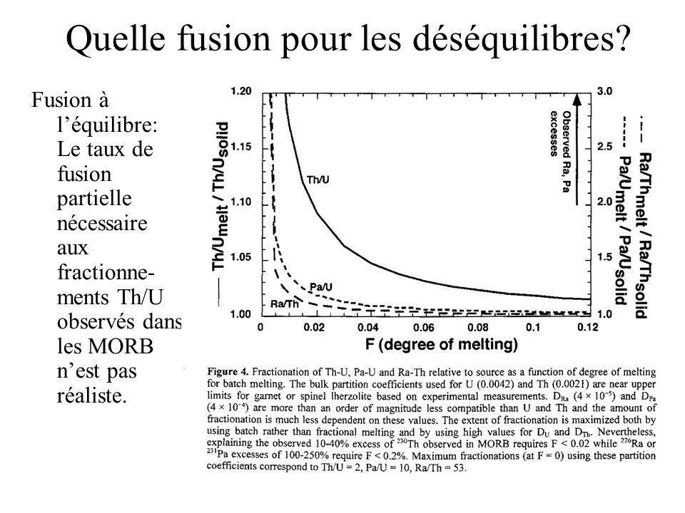 Quelle fusion pour les déséquilibres? Fusion à léquilibre: Le taux de fusion partielle nécessaire aux fractionne- ments Th/U observés dans les MORB ne