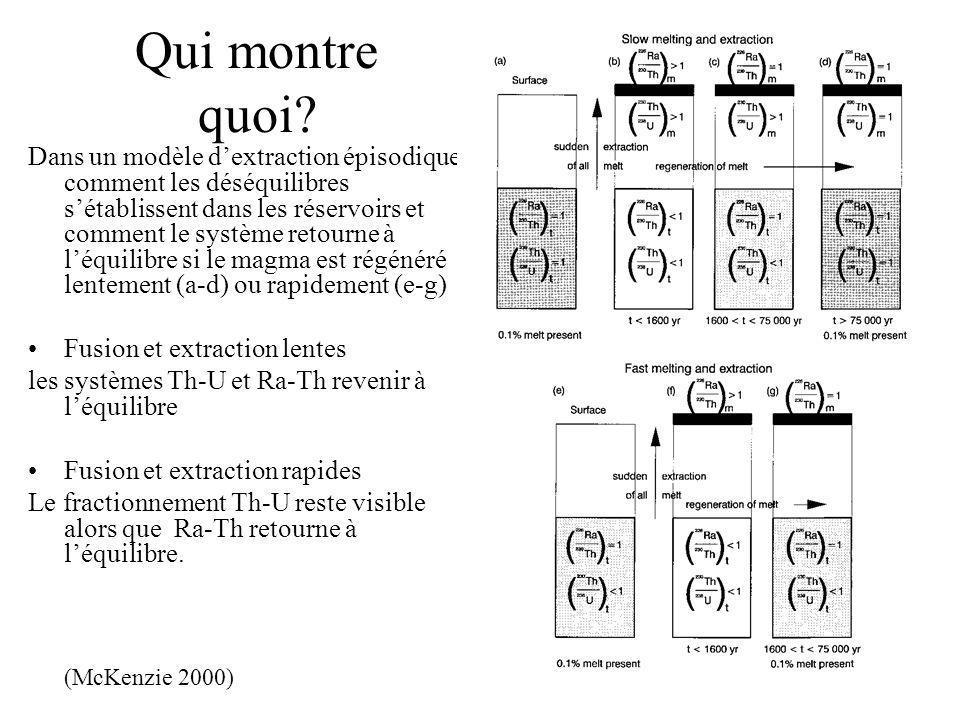 Qui montre quoi? Dans un modèle dextraction épisodique, comment les déséquilibres sétablissent dans les réservoirs et comment le système retourne à lé