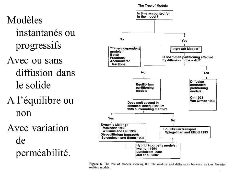 Les modèles Modèles instantanés ou progressifs Avec ou sans diffusion dans le solide A léquilibre ou non Avec variation de perméabilité.