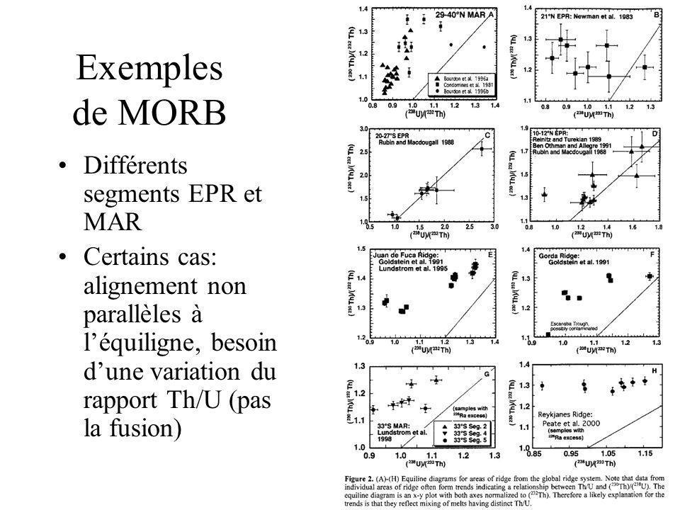 Exemples de MORB Différents segments EPR et MAR Certains cas: alignement non parallèles à léquiligne, besoin dune variation du rapport Th/U (pas la fu