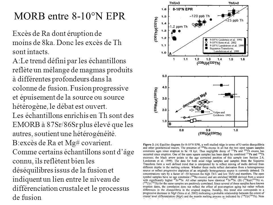 MORB entre 8-10°N EPR Excès de Ra dont éruption de moins de 8ka. Donc les excès de Th sont intacts. A:Le trend défini par les échantillons reflète un