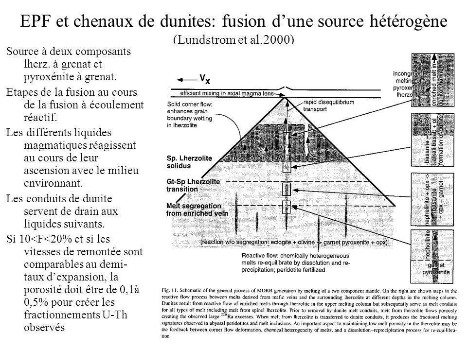 EPF et chenaux de dunites: fusion dune source hétérogène (Lundstrom et al.2000) Source à deux composants lherz. à grenat et pyroxénite à grenat. Etape