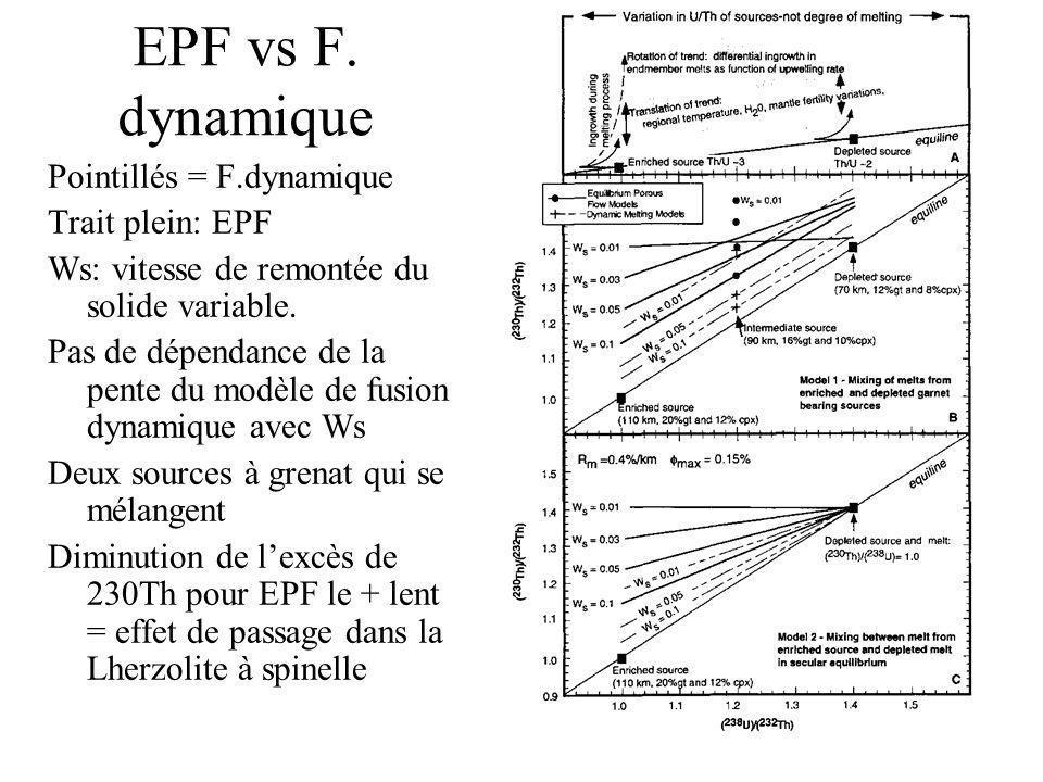 EPF vs F. dynamique Pointillés = F.dynamique Trait plein: EPF Ws: vitesse de remontée du solide variable. Pas de dépendance de la pente du modèle de f