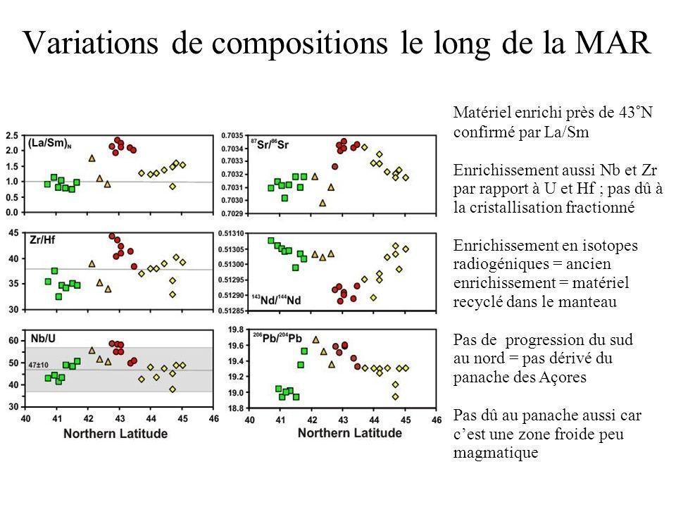 Variations de compositions le long de la MAR Matériel enrichi près de 43°N confirmé par La/Sm Enrichissement aussi Nb et Zr par rapport à U et Hf ; pas dû à la cristallisation fractionné Enrichissement en isotopes radiogéniques = ancien enrichissement = matériel recyclé dans le manteau Pas de progression du sud au nord = pas dérivé du panache des Açores Pas dû au panache aussi car cest une zone froide peu magmatique