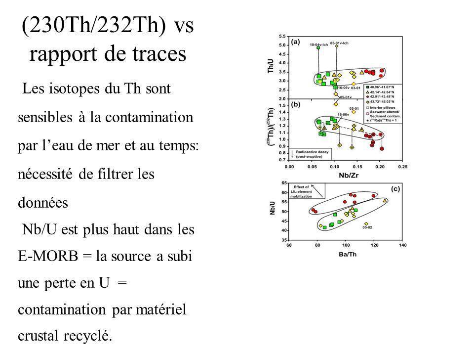 (230Th/232Th) vs rapport de traces Les isotopes du Th sont sensibles à la contamination par leau de mer et au temps: nécessité de filtrer les données Nb/U est plus haut dans les E-MORB = la source a subi une perte en U = contamination par matériel crustal recyclé.
