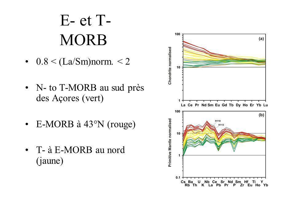 E- et T- MORB 0.8 < (La/Sm)norm. < 2 N- to T-MORB au sud près des Açores (vert) E-MORB à 43°N (rouge) T- à E-MORB au nord (jaune)