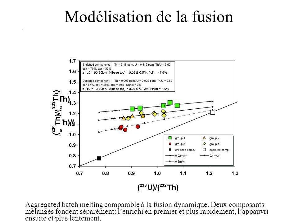 Modélisation de la fusion Aggregated batch melting comparable à la fusion dynamique. Deux composants mélangés fondent séparément: lenrichi en premier