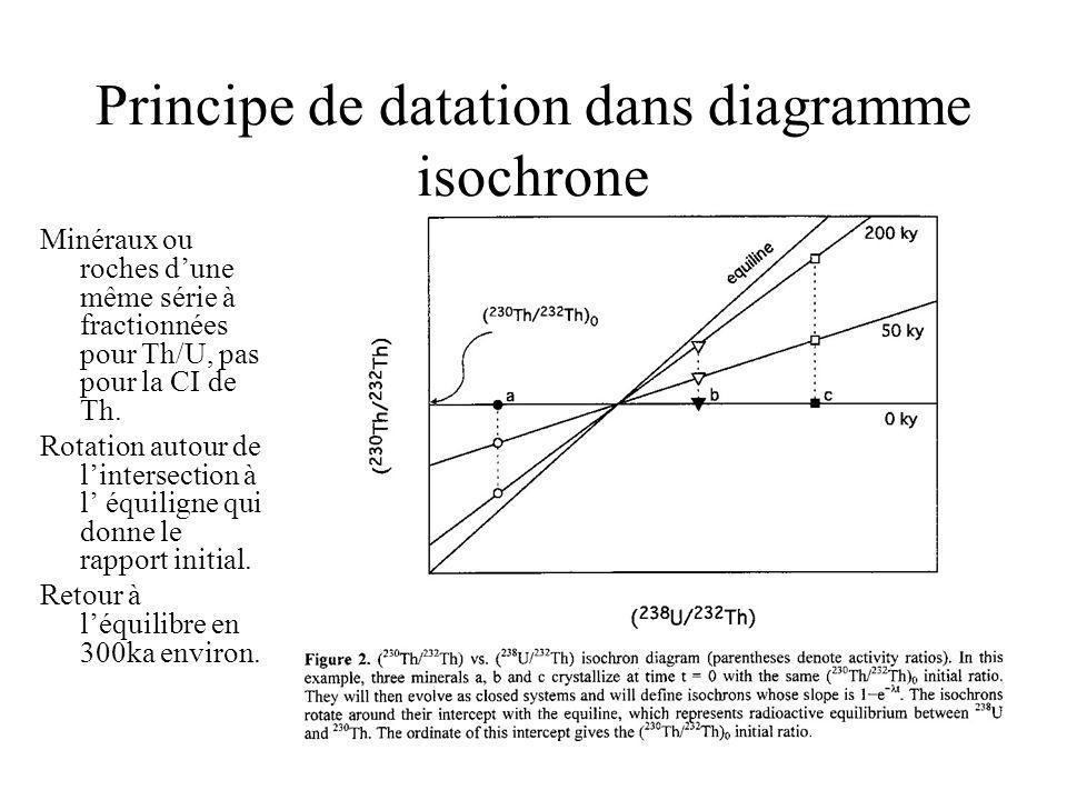 Principe de datation dans diagramme isochrone Minéraux ou roches dune même série à fractionnées pour Th/U, pas pour la CI de Th. Rotation autour de li