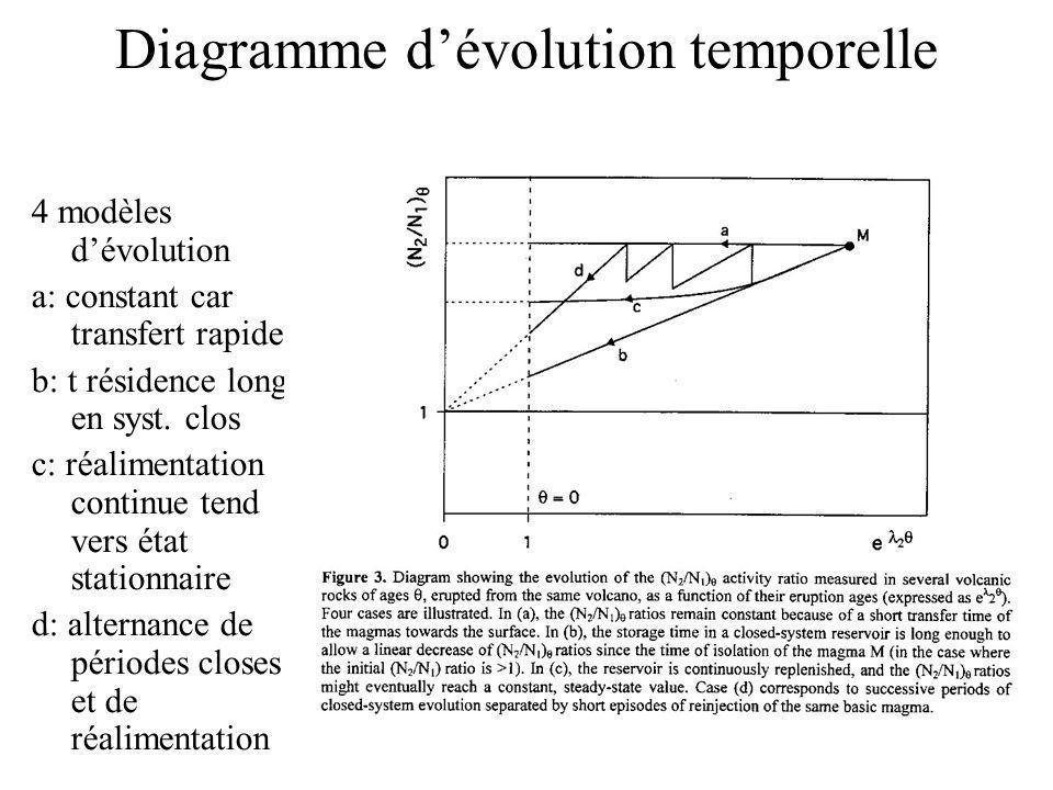 Diagramme dévolution temporelle 4 modèles dévolution a: constant car transfert rapide b: t résidence long en syst. clos c: réalimentation continue ten