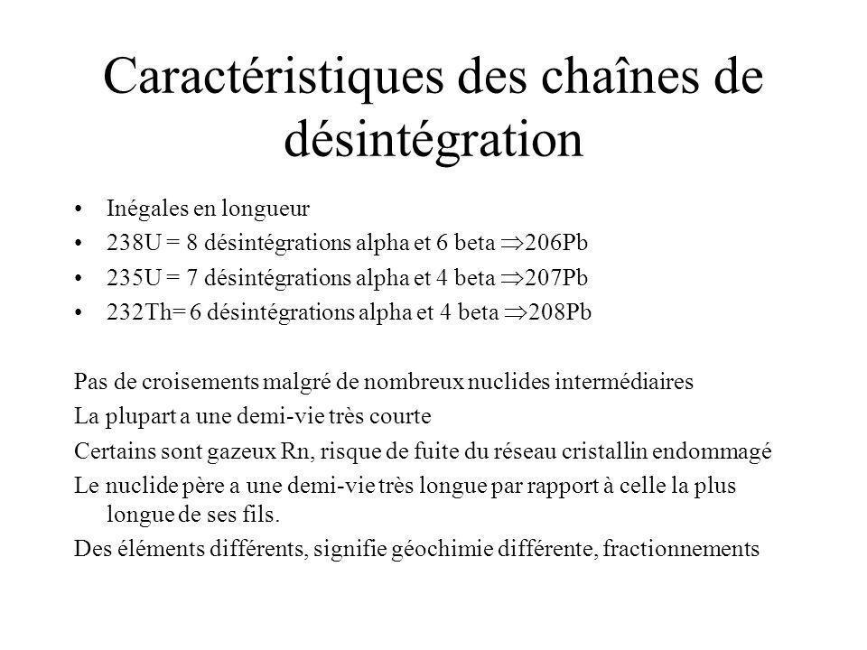 Caractéristiques des chaînes de désintégration Inégales en longueur 238U = 8 désintégrations alpha et 6 beta 206Pb 235U = 7 désintégrations alpha et 4