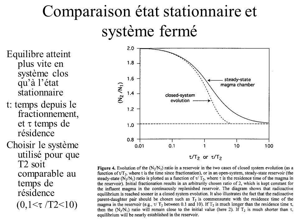 Comparaison état stationnaire et système fermé Equilibre atteint plus vite en système clos quà létat stationnaire t: temps depuis le fractionnement, et temps de résidence Choisir le système utilisé pour que T2 soit comparable au temps de résidence (0,1< /T2<10)