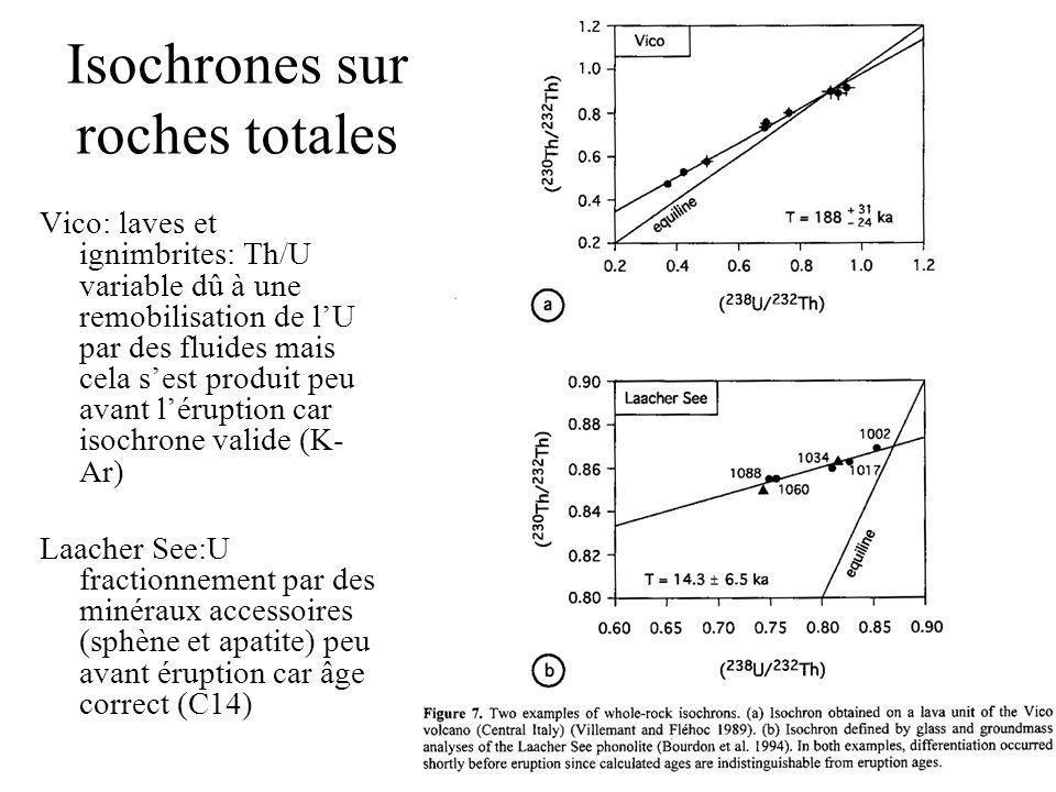 Isochrones sur roches totales Vico: laves et ignimbrites: Th/U variable dû à une remobilisation de lU par des fluides mais cela sest produit peu avant