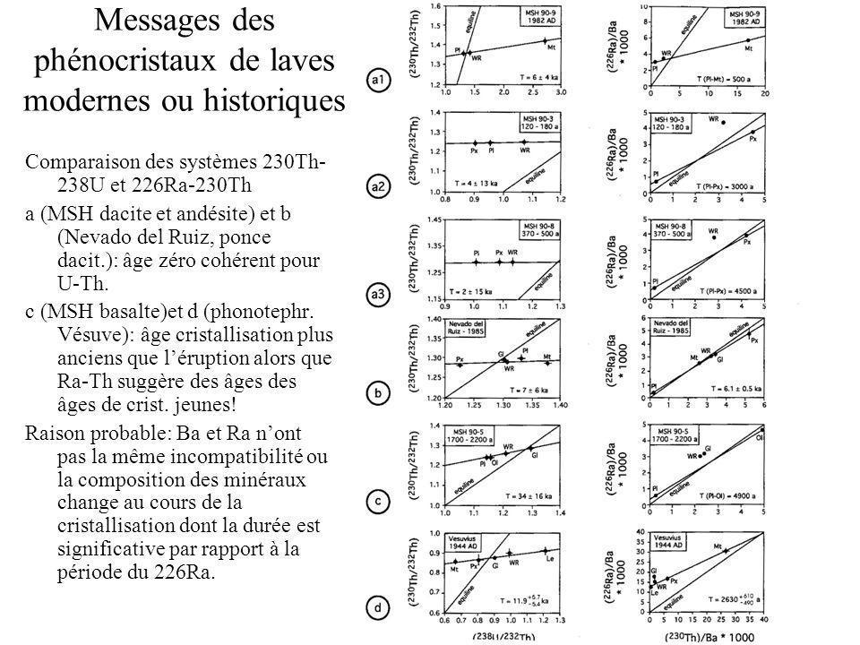 Messages des phénocristaux de laves modernes ou historiques Comparaison des systèmes 230Th- 238U et 226Ra-230Th a (MSH dacite et andésite) et b (Nevado del Ruiz, ponce dacit.): âge zéro cohérent pour U-Th.