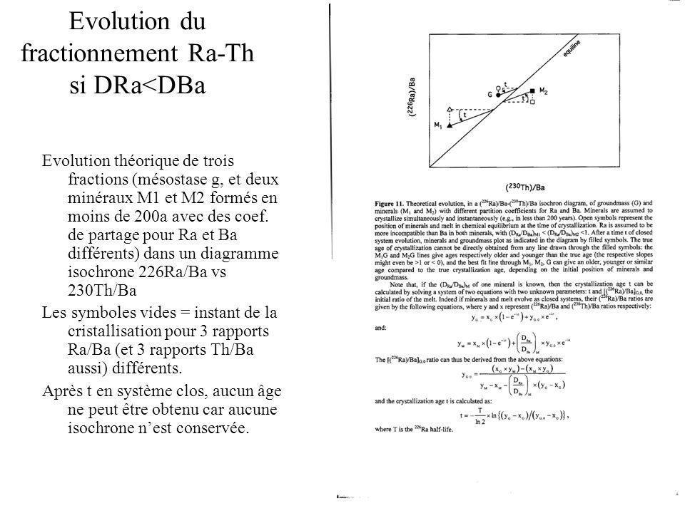 Evolution du fractionnement Ra-Th si DRa<DBa Evolution théorique de trois fractions (mésostase g, et deux minéraux M1 et M2 formés en moins de 200a avec des coef.
