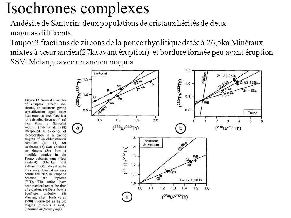 Isochrones complexes Andésite de Santorin: deux populations de cristaux hérités de deux magmas différents. Taupo: 3 fractions de zircons de la ponce r