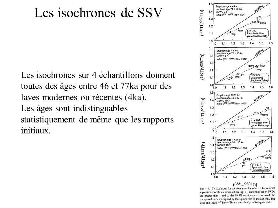 Les isochrones de SSV Les isochrones sur 4 échantillons donnent toutes des âges entre 46 et 77ka pour des laves modernes ou récentes (4ka). Les âges s