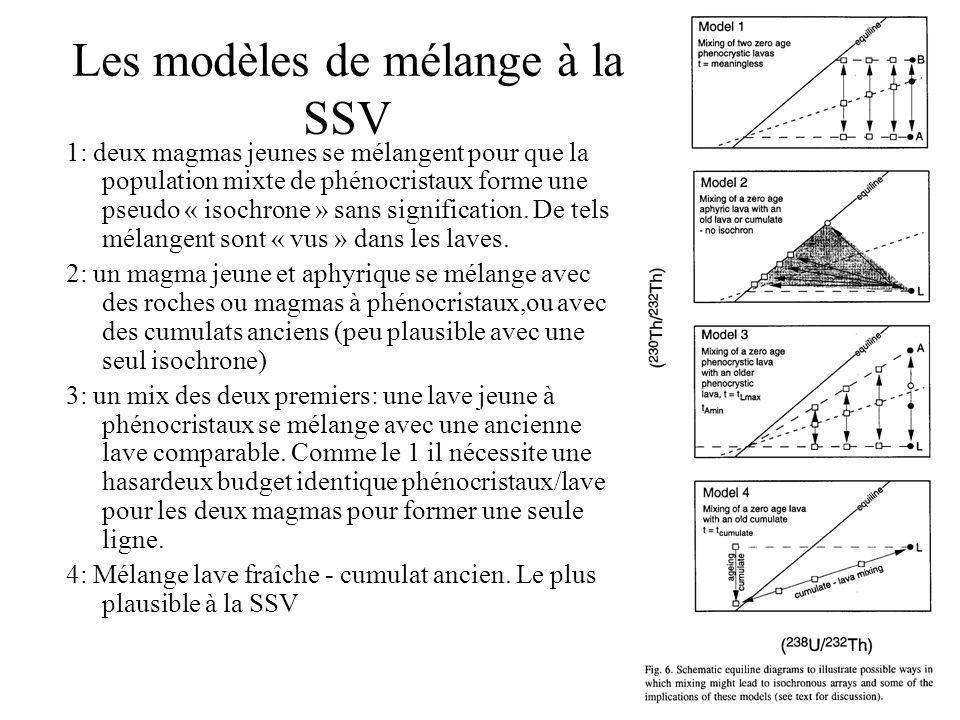Les modèles de mélange à la SSV 1: deux magmas jeunes se mélangent pour que la population mixte de phénocristaux forme une pseudo « isochrone » sans signification.