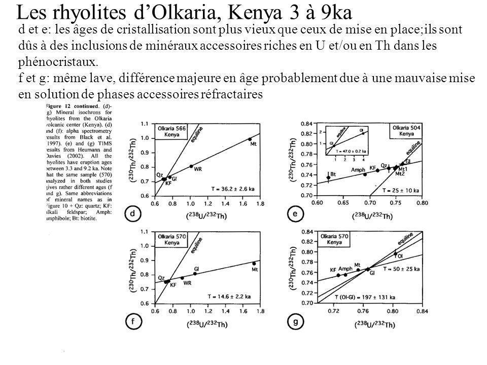 Les rhyolites dOlkaria, Kenya 3 à 9ka d et e: les âges de cristallisation sont plus vieux que ceux de mise en place;ils sont dûs à des inclusions de minéraux accessoires riches en U et/ou en Th dans les phénocristaux.