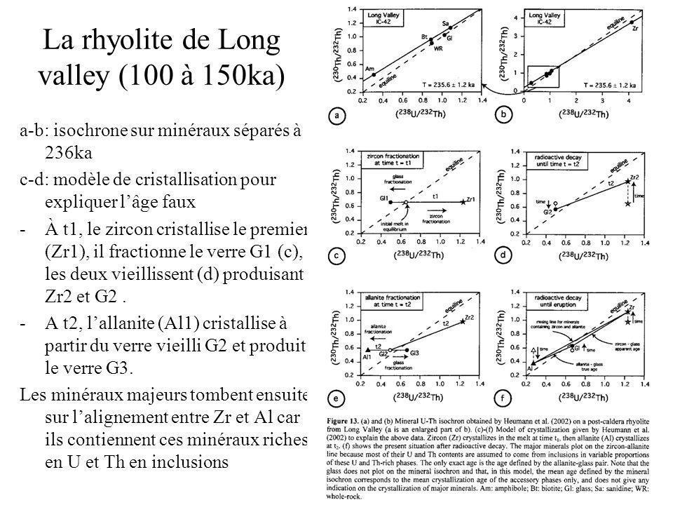 La rhyolite de Long valley (100 à 150ka) a-b: isochrone sur minéraux séparés à 236ka c-d: modèle de cristallisation pour expliquer lâge faux -À t1, le zircon cristallise le premier (Zr1), il fractionne le verre G1 (c), les deux vieillissent (d) produisant Zr2 et G2.