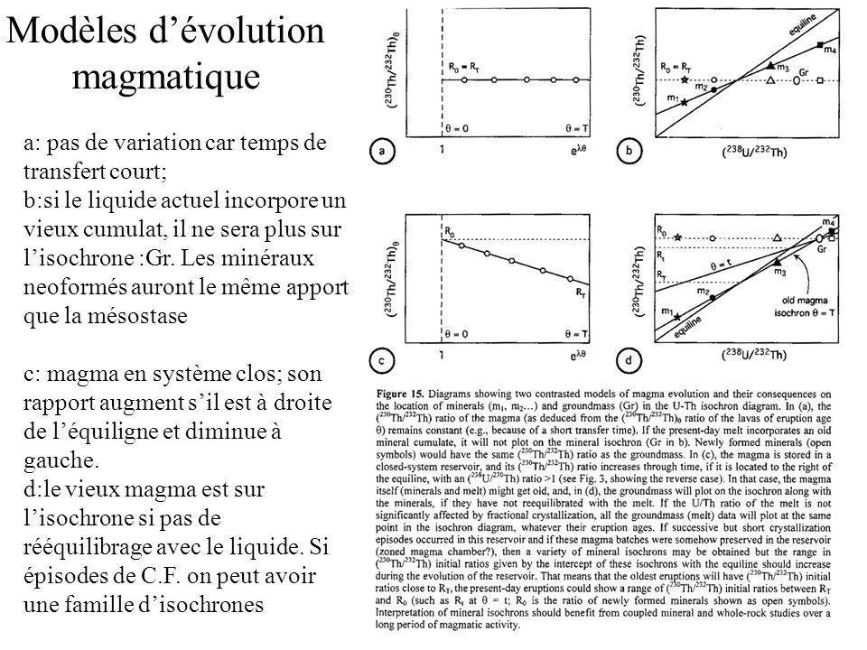 Modèles dévolution magmatique a: pas de variation car temps de transfert court; b:si le liquide actuel incorpore un vieux cumulat, il ne sera plus sur lisochrone :Gr.