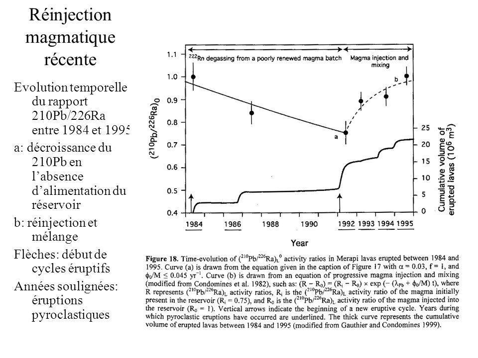 Réinjection magmatique récente Evolution temporelle du rapport 210Pb/226Ra entre 1984 et 1995 a: décroissance du 210Pb en labsence dalimentation du réservoir b: réinjection et mélange Flèches: début de cycles éruptifs Années soulignées: éruptions pyroclastiques